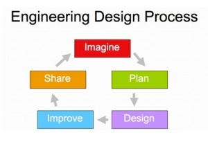 Engineering Cycle