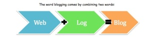Web and Log is Blog jpeg
